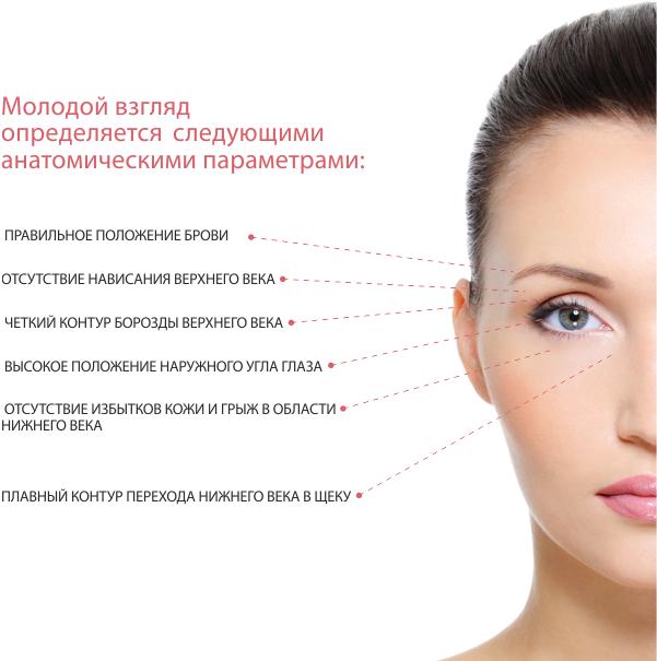 Процесс реабилитации после блефаропластики young face